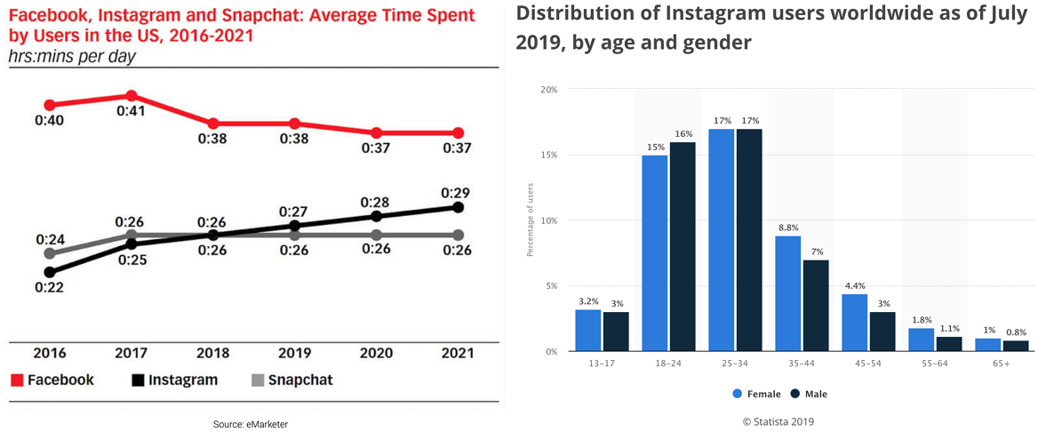 Average Time And Age Of Instagram Users